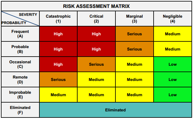 Understanding wire failure risk levels for aircraft EWIS   Lectromec