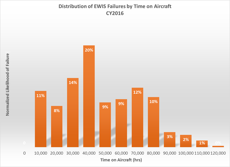 EWIS failure by aircraft age