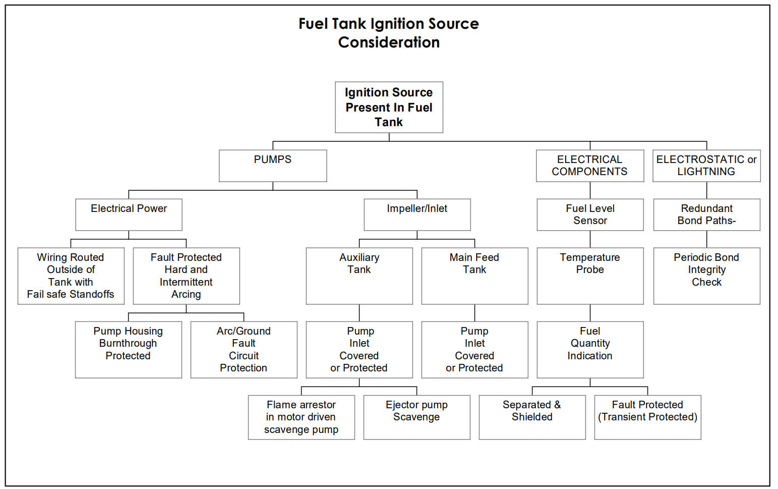 Fuel Ignition Sources