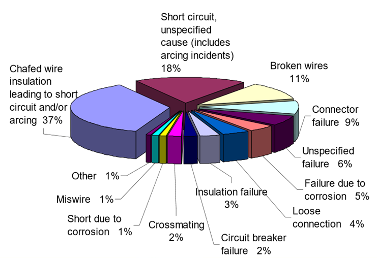 EWIS Failure Rate Breakdown