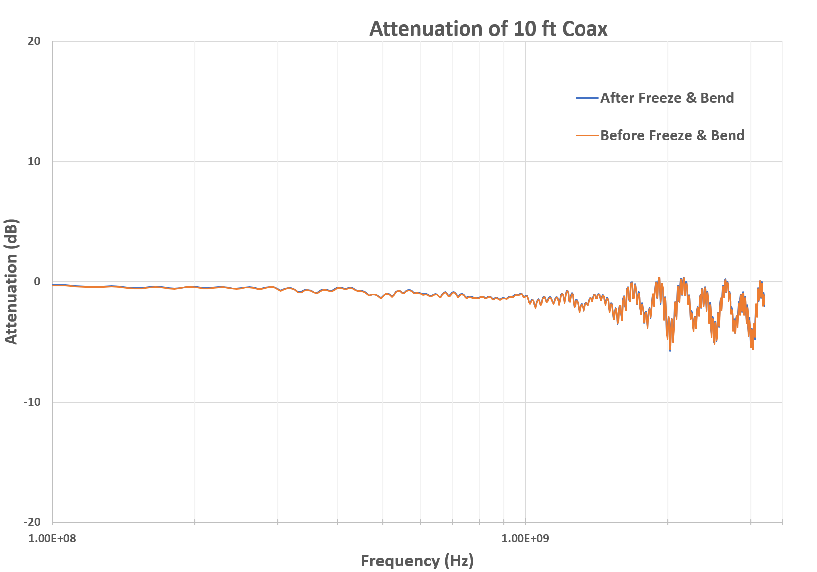 Attenuation of coaxial cable after low temperature exposure