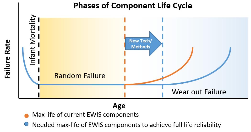 EWIS Failure Life Cycle