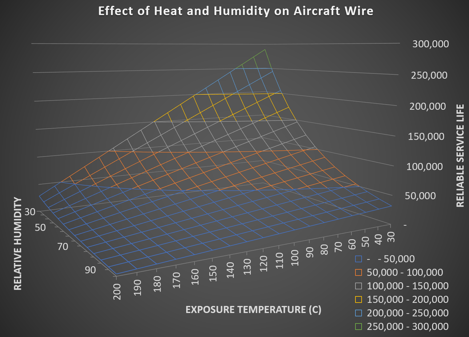 Environmental Impact on Wire Life