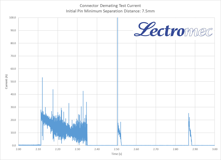 270VDC arcing