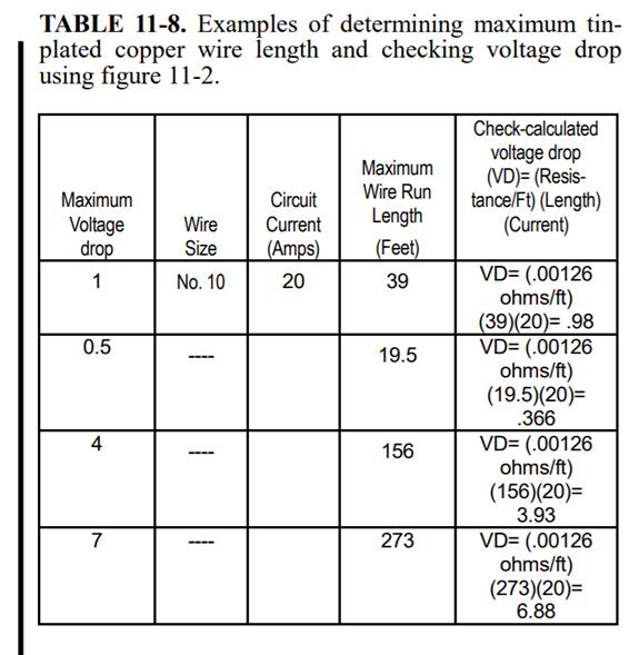 Maximum Voltage Drop