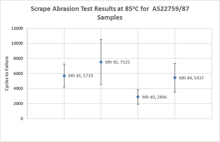 scrape abrasion test stand