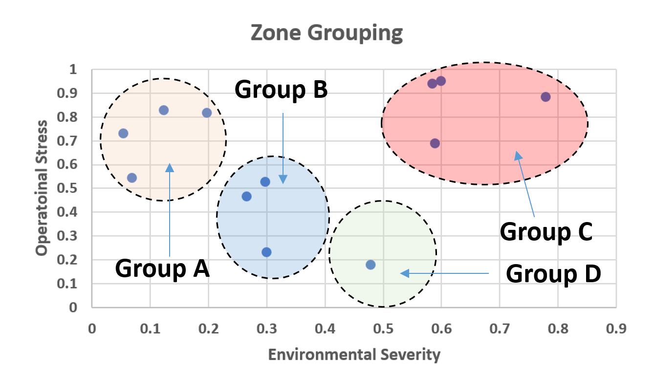 Grouping of zone for degradation testing